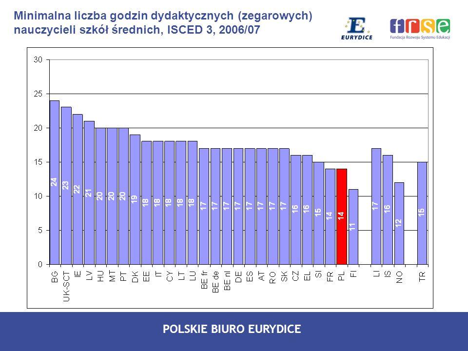 POLSKIE BIURO EURYDICE Minimalna liczba godzin dydaktycznych (zegarowych) nauczycieli szkół średnich, ISCED 3, 2006/07