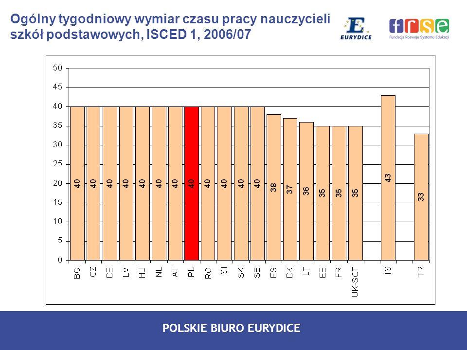 POLSKIE BIURO EURYDICE Ogólny tygodniowy wymiar czasu pracy nauczycieli szkół podstawowych, ISCED 1, 2006/07