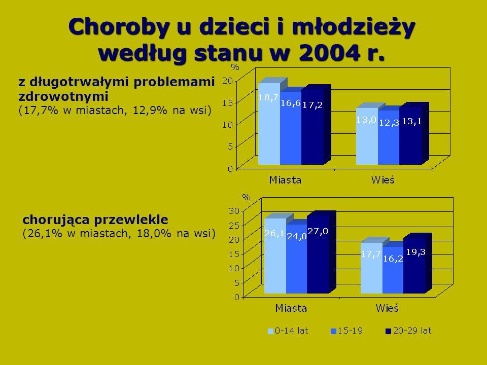 z długotrwałymi problemami zdrowotnymi (17,7% w miastach, 12,9% na wsi) chorująca przewlekle (26,1% w miastach, 18,0% na wsi) Choroby u dzieci i młodzieży według stanu w 2004 r.