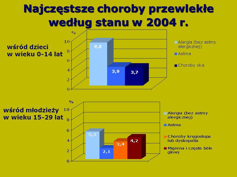 Najczęstsze choroby przewlekłe według stanu w 2004 r.
