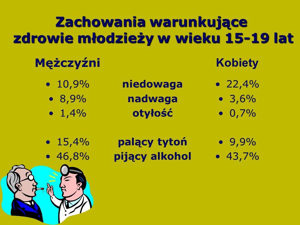 Mężczyźni 10,9% 8,9% 1,4% 15,4% 46,8% Kobiety 22,4% 3,6% 0,7% 9,9% 43,7% niedowaga nadwaga otyłość palący tytoń pijący alkohol Zachowania warunkujące zdrowie młodzieży w wieku 15-19 lat