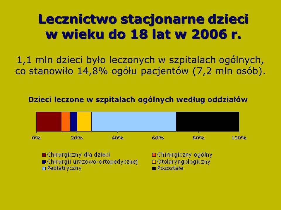 Lecznictwo stacjonarne dzieci w wieku do 18 lat w 2006 r.