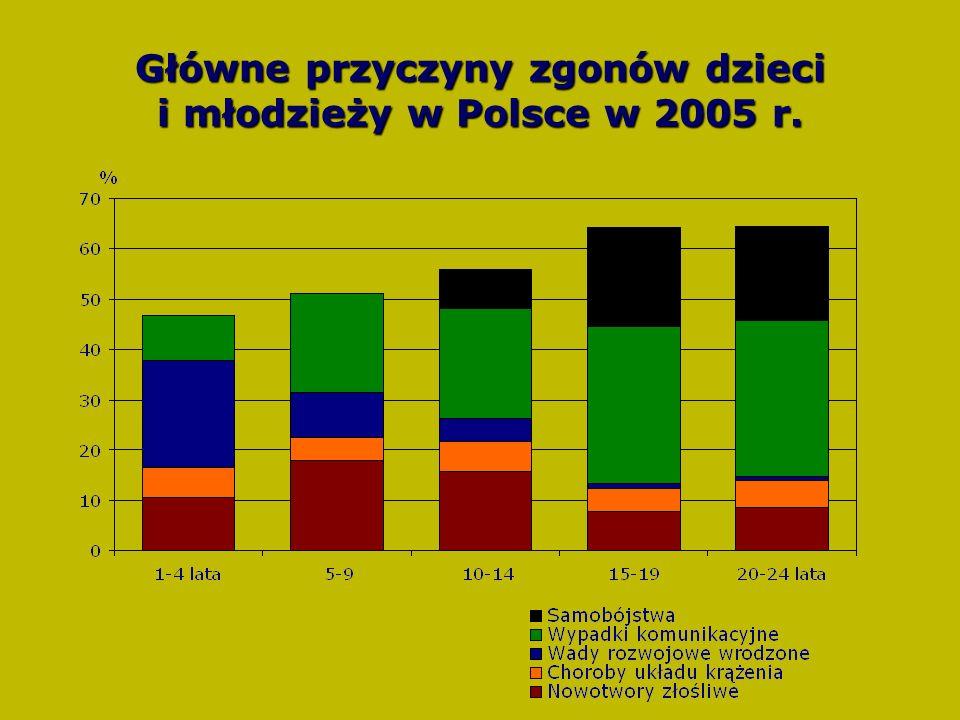 Główne przyczyny zgonów dzieci i młodzieży w Polsce w 2005 r.