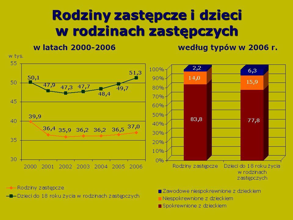 Rodzinyzastępcze i dzieci w rodzinach zastępczych Rodziny zastępcze i dzieci w rodzinach zastępczych w latach 2000-2006 według typów w 2006 r.