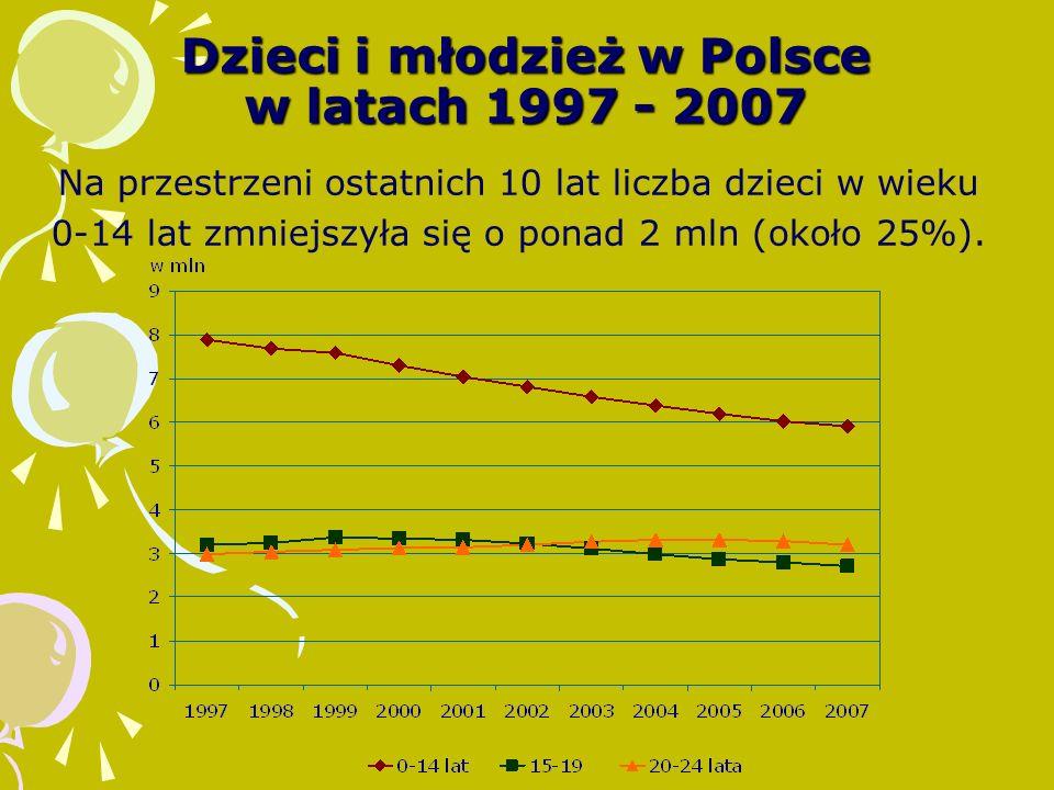 Dzieci i młodzież w Polsce w latach 1997 - 2007 Na przestrzeni ostatnich 10 lat liczba dzieci w wieku 0-14 lat zmniejszyła się o ponad 2 mln (około 25%).