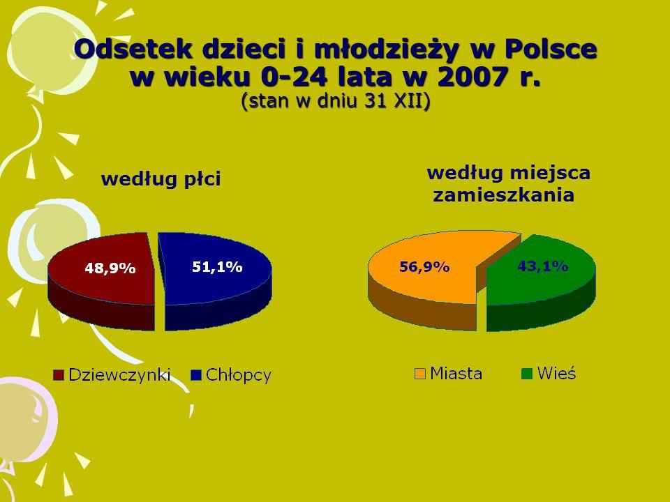 Odsetek dzieci i młodzieży w Polsce w wieku 0-24 lata w 2007 r.
