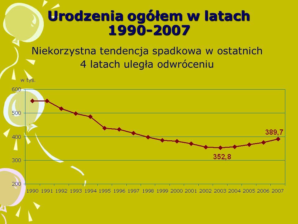 Urodzenia ogółem w latach 1990-2007 Niekorzystna tendencja spadkowa w ostatnich 4 latach uległa odwróceniu