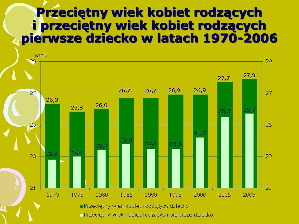 Przeciętny wiek kobiet rodzących i przeciętny wiek kobiet rodzących pierwsze dziecko w latach 1970-2006