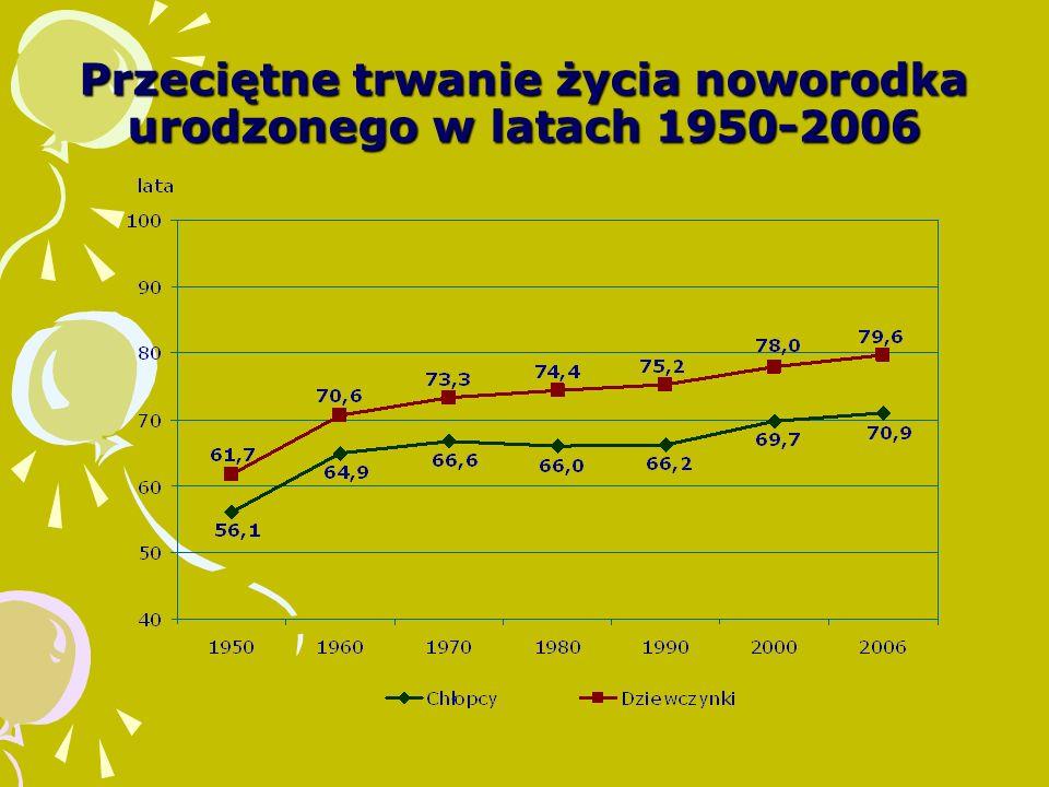 Przeciętne trwanie życia noworodka urodzonego w latach 1950-2006