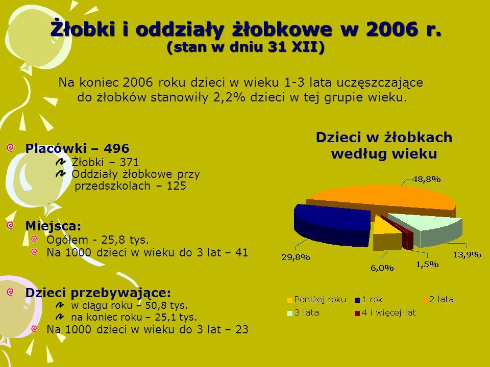 Żłobki i oddziały żłobkowe w 2006 r.