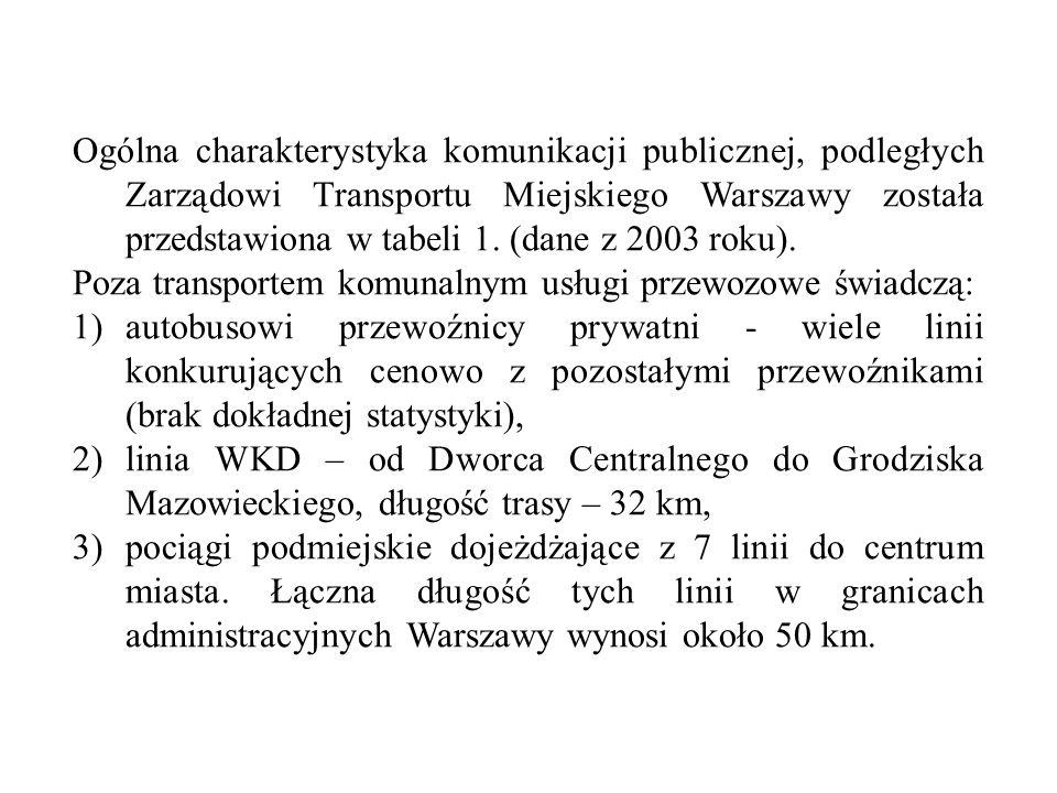 Ogólna charakterystyka komunikacji publicznej, podległych Zarządowi Transportu Miejskiego Warszawy została przedstawiona w tabeli 1. (dane z 2003 roku