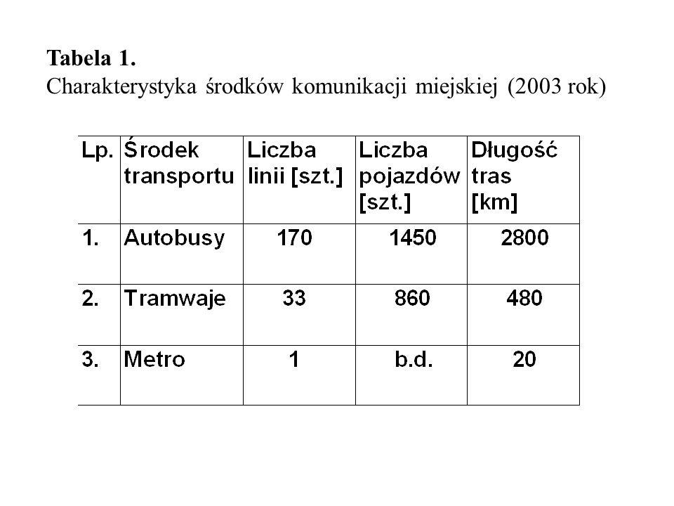 Większość podróży wewnątrzmiejskich, wykonywanych transportem publicznym odbywa się autobusem - 59% i tramwajem - 33%.