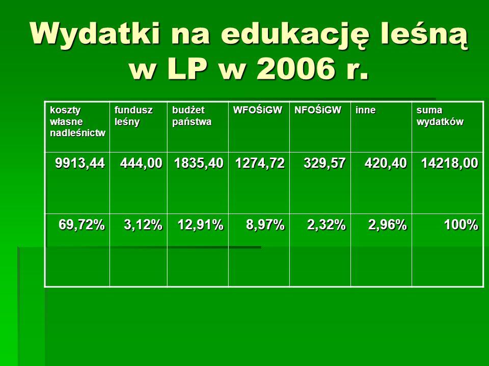 Wydatki na edukację leśną w LP w 2006 r.