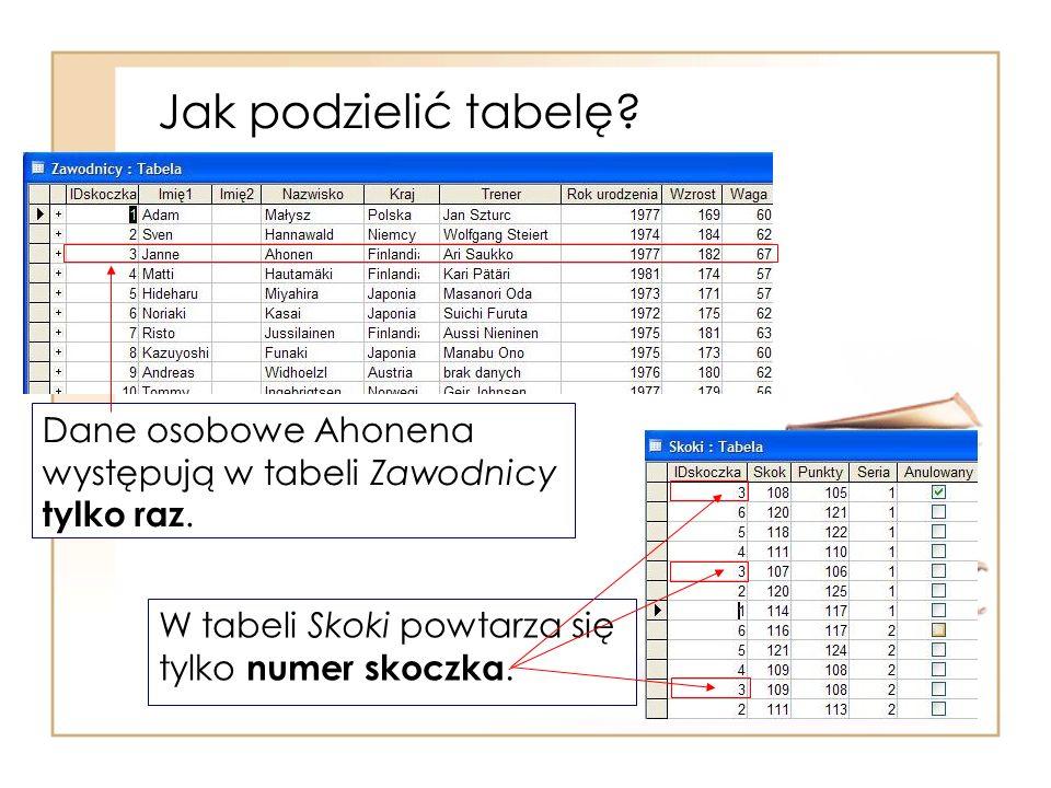 Jak podzielić tabelę? W tabeli Skoki powtarza się tylko numer skoczka. Dane osobowe Ahonena występują w tabeli Zawodnicy tylko raz.
