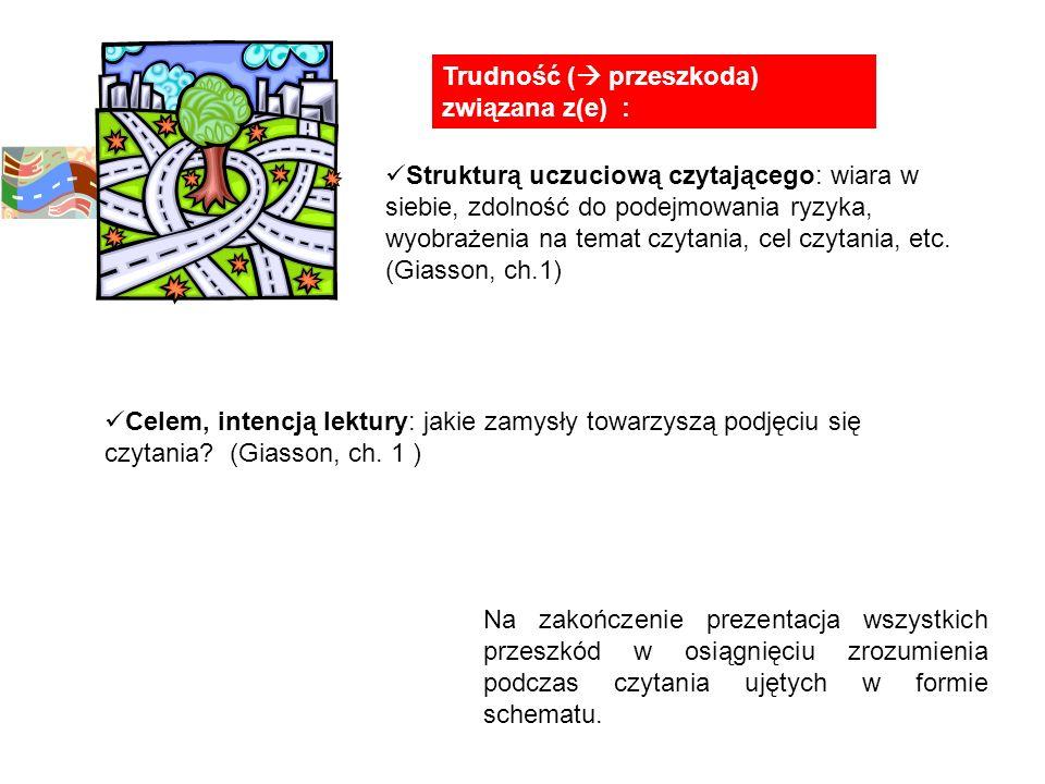 Trudności W zrozumieniu tekstu Brak projektu uogólniającego Projekt odczytywania tekstu Projekt zapami ę tywania Problem w odnajdywaniu przesłanek sensu Problem - w tłumaczeniu tekstu w konkretnych odwołaniach - łączeniu informacji z posiadaną już wiedzą - rozważaniu, wyciąganiu wniosków z tekstu.