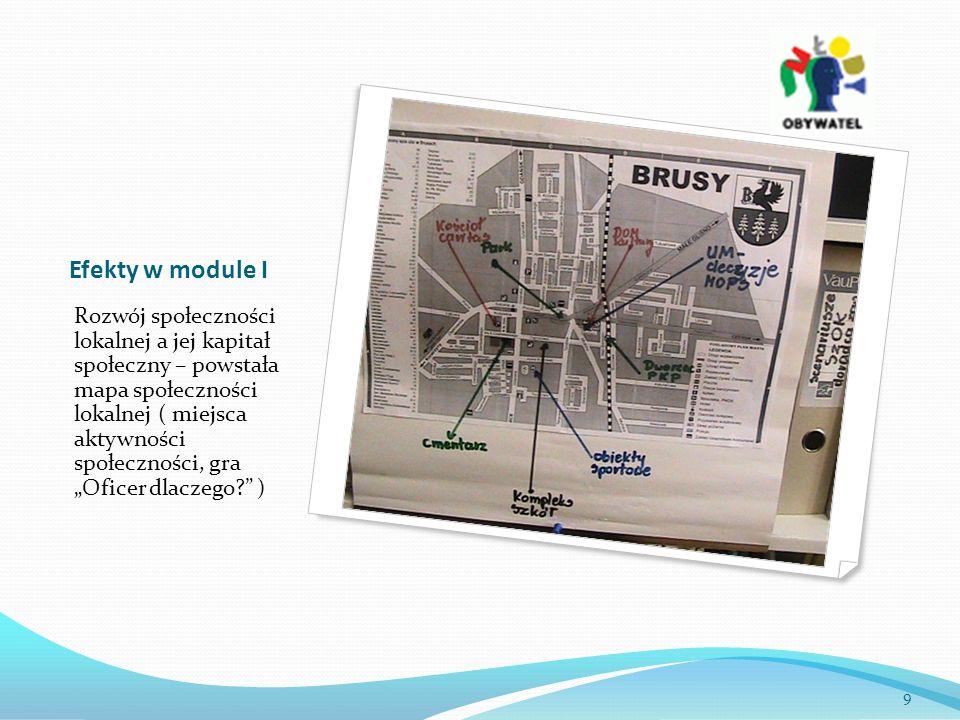 Efekty w module I Rozwój społeczności lokalnej a jej kapitał społeczny – powstała mapa społeczności lokalnej ( miejsca aktywności społeczności, gra Oficer dlaczego.