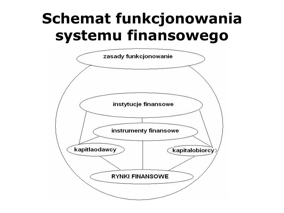 System finansowy Jest to mechanizm współtworzenia i przepływu siły nabywczej między niefinansowymi podmiotami gospodarczymi, w skład którego wchodzą: – instrumenty finansowe, – rynki finansowe, – instytucje finansowe, – zasady określające ich funkcjonowanie
