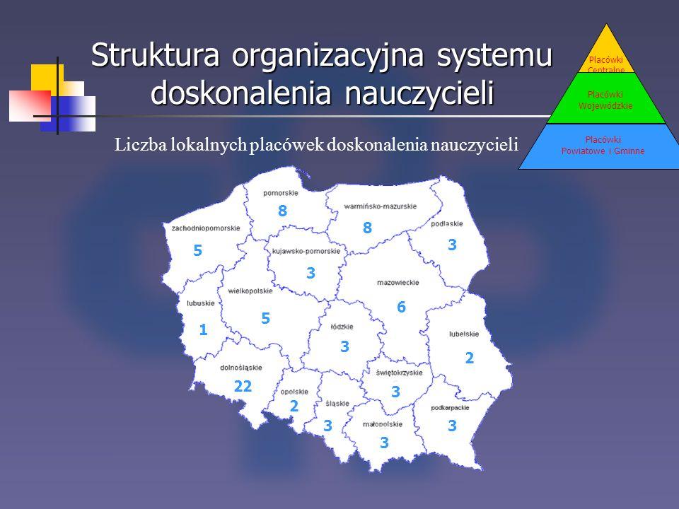 Struktura organizacyjna systemu doskonalenia nauczycieli Placówki Centralne Placówki Wojewódzkie Placówki Powiatowe i Gminne 8 8 5 1 2 3 3 3 3 3 3 5 2