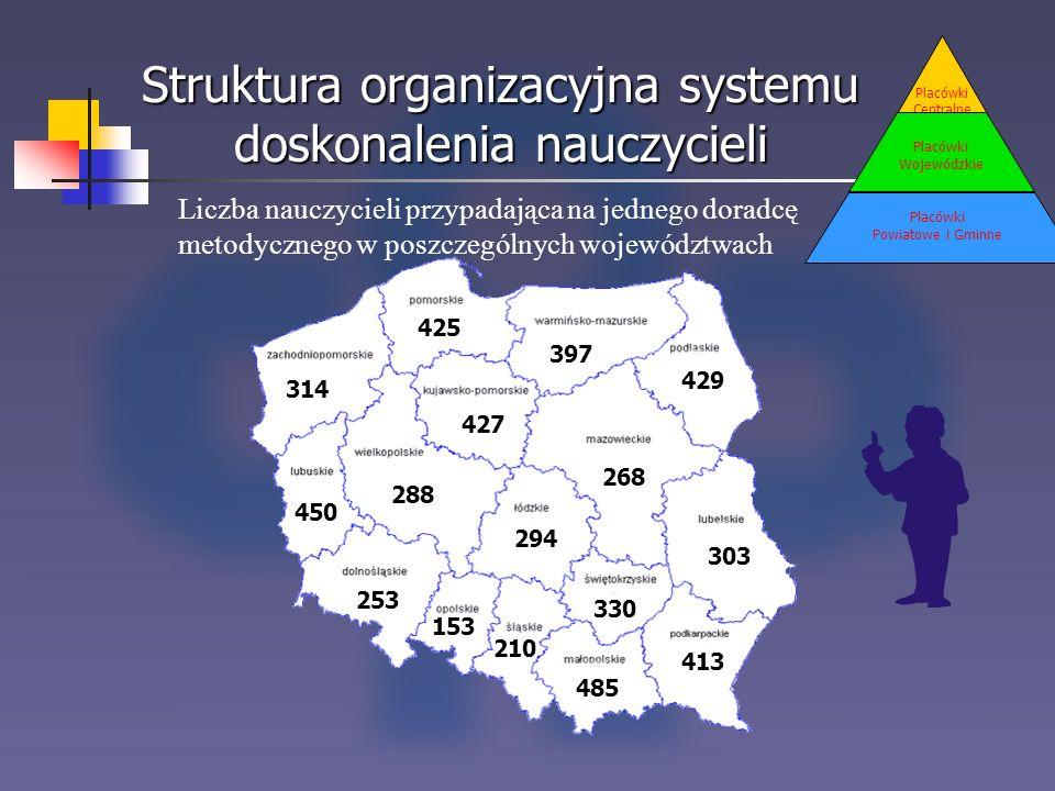 Struktura organizacyjna systemu doskonalenia nauczycieli Placówki Centralne Placówki Wojewódzkie Placówki Powiatowe i Gminne 425 397 314 450 153 330 4