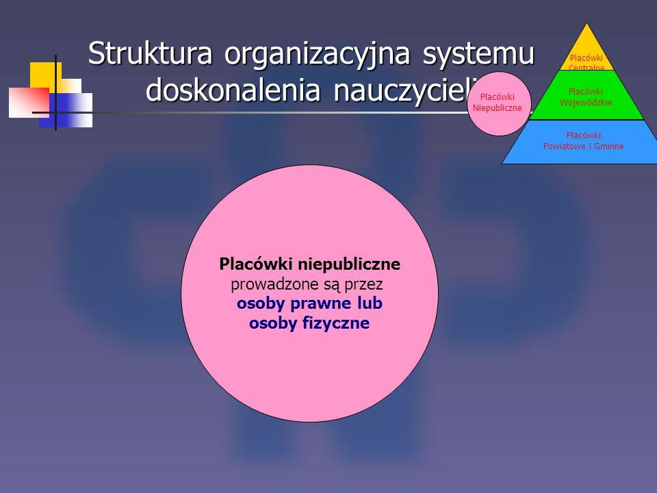 Struktura organizacyjna systemu doskonalenia nauczycieli Placówki Centralne Placówki Wojewódzkie Placówki Powiatowe i Gminne Placówki niepubliczne pro