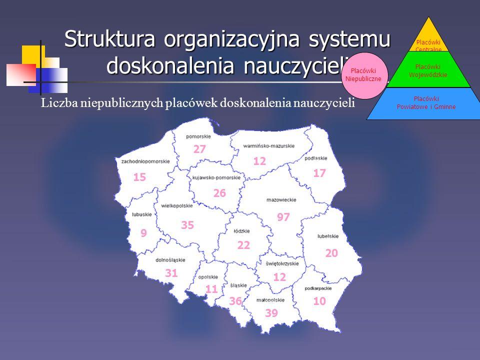 Struktura organizacyjna systemu doskonalenia nauczycieli Placówki Centralne Placówki Wojewódzkie Placówki Powiatowe i Gminne Liczba niepublicznych pla