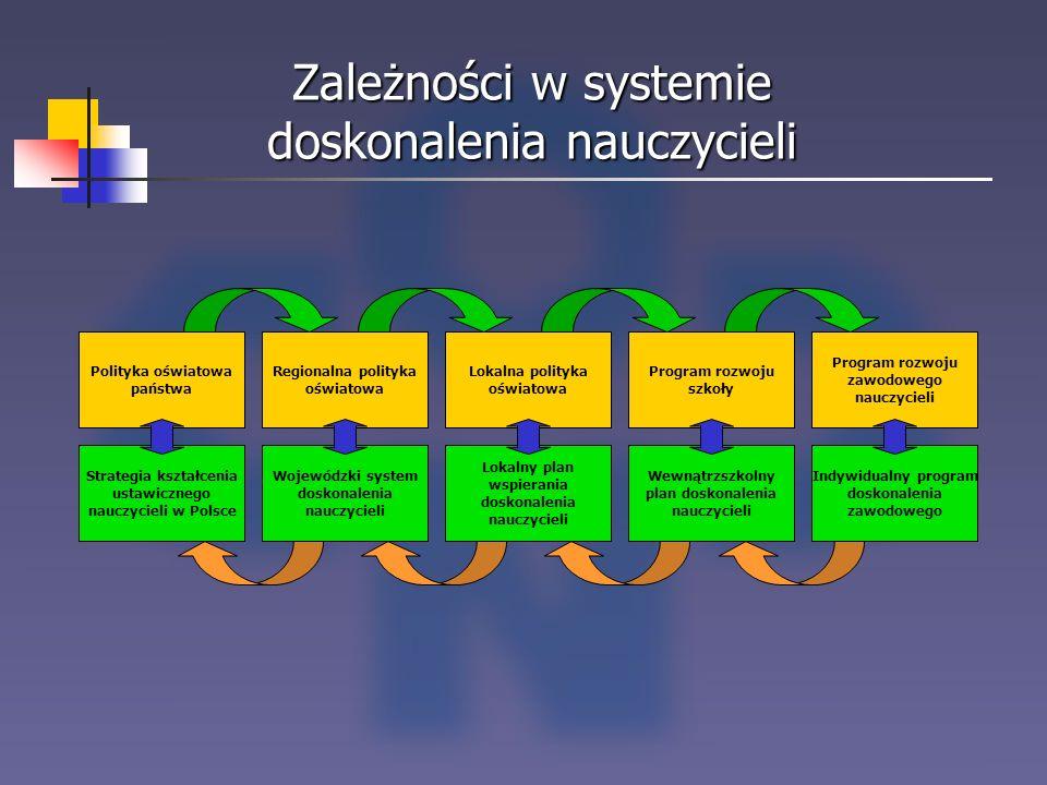 Zależności w systemie doskonalenia nauczycieli Polityka oświatowa państwa Strategia kształcenia ustawicznego nauczycieli w Polsce Regionalna polityka