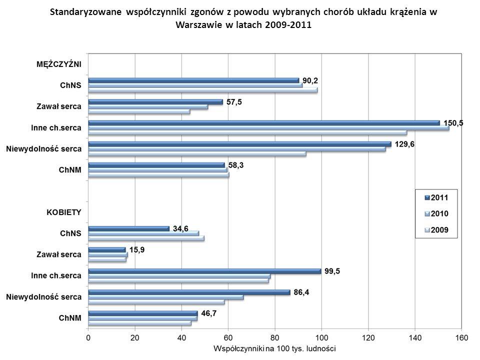 Standaryzowane współczynniki zgonów z powodu wybranych chorób układu krążenia w Warszawie w latach 2009-2011