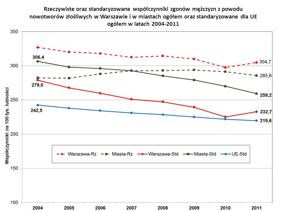 Rzeczywiste oraz standaryzowane współczynniki zgonów mężczyzn z powodu nowotworów złośliwych w Warszawie i w miastach ogółem oraz standaryzowane dla UE ogółem w latach 2004-2011