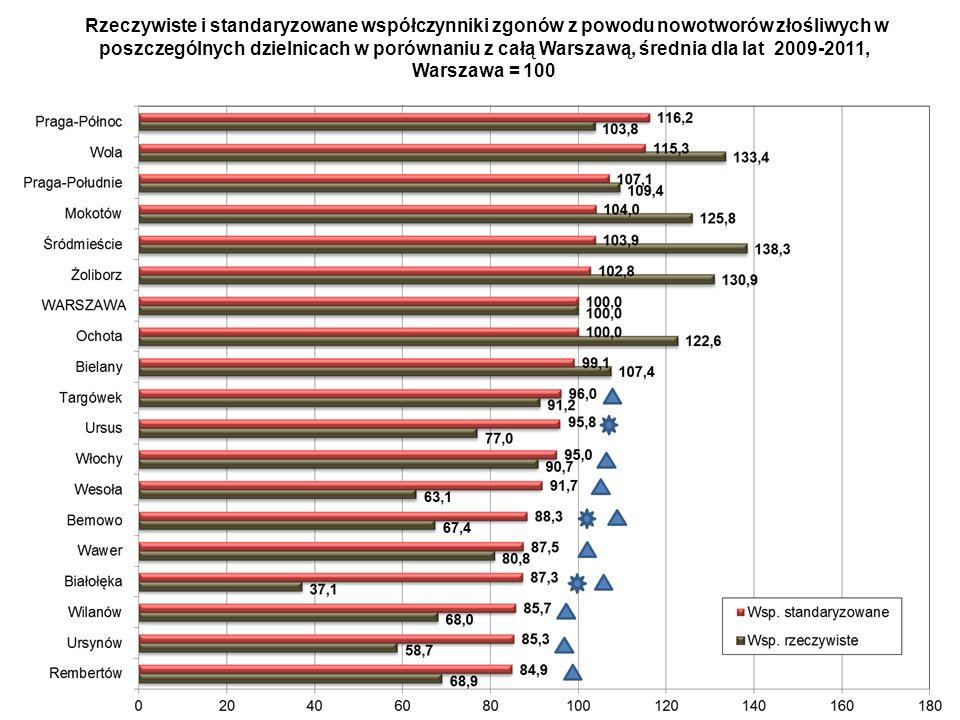 Rzeczywiste i standaryzowane współczynniki zgonów z powodu nowotworów złośliwych w poszczególnych dzielnicach w porównaniu z całą Warszawą, średnia dla lat 2009-2011, Warszawa = 100