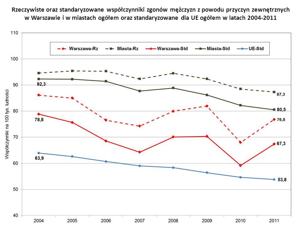 Rzeczywiste oraz standaryzowane współczynniki zgonów mężczyzn z powodu przyczyn zewnętrznych w Warszawie i w miastach ogółem oraz standaryzowane dla UE ogółem w latach 2004-2011