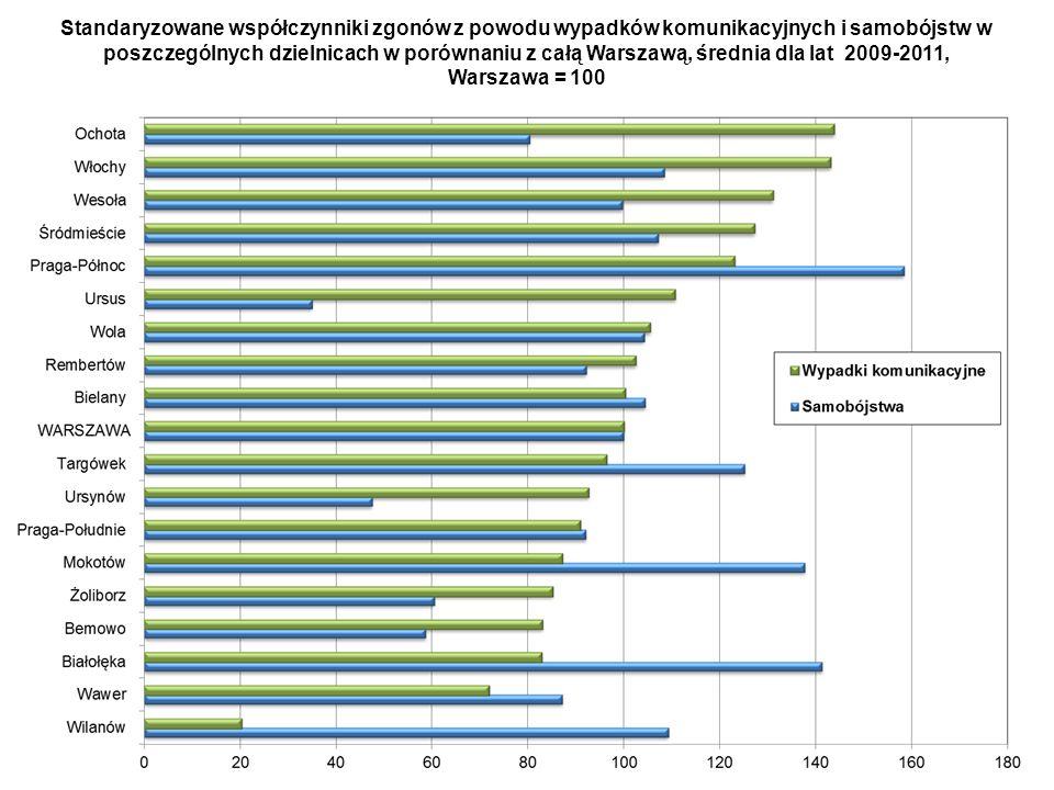 Standaryzowane współczynniki zgonów z powodu wypadków komunikacyjnych i samobójstw w poszczególnych dzielnicach w porównaniu z całą Warszawą, średnia dla lat 2009-2011, Warszawa = 100