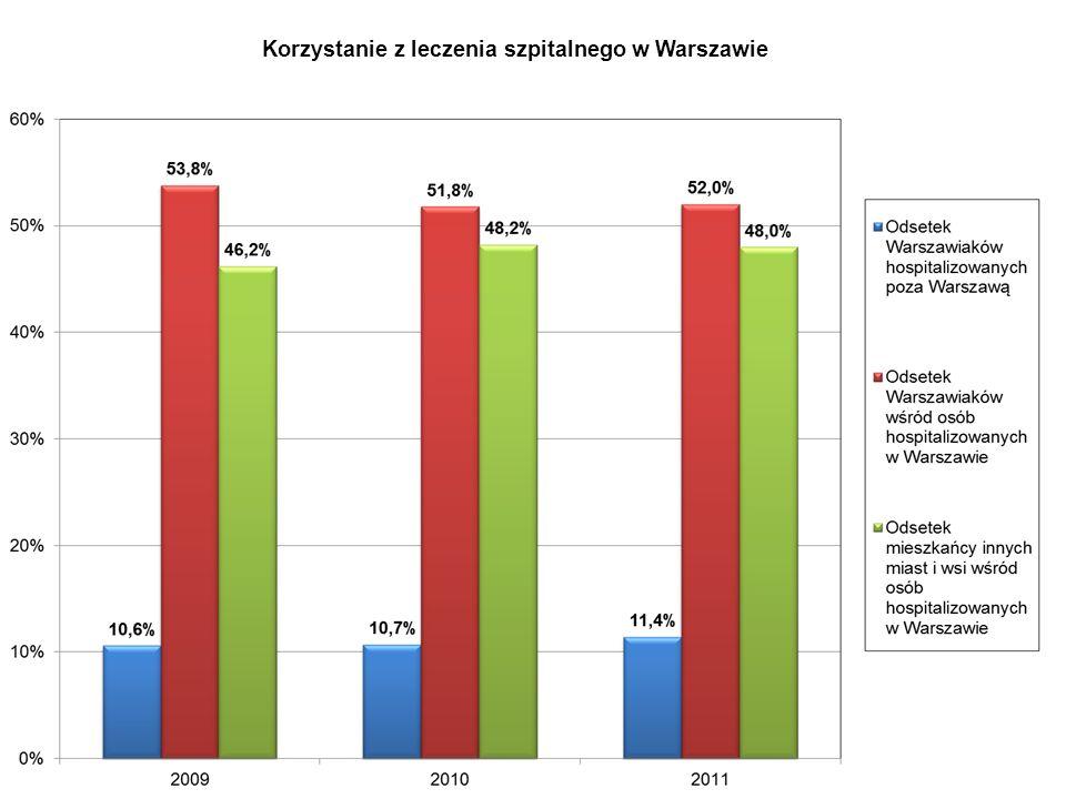 Korzystanie z leczenia szpitalnego w Warszawie