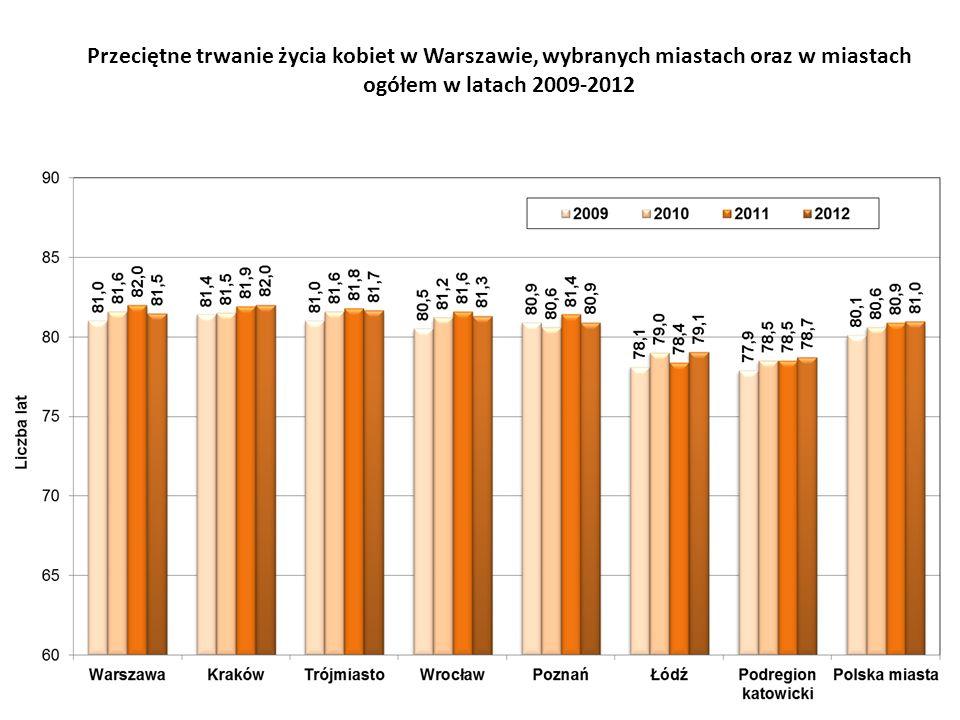 Przeciętne trwanie życia kobiet w Warszawie, wybranych miastach oraz w miastach ogółem w latach 2009-2012