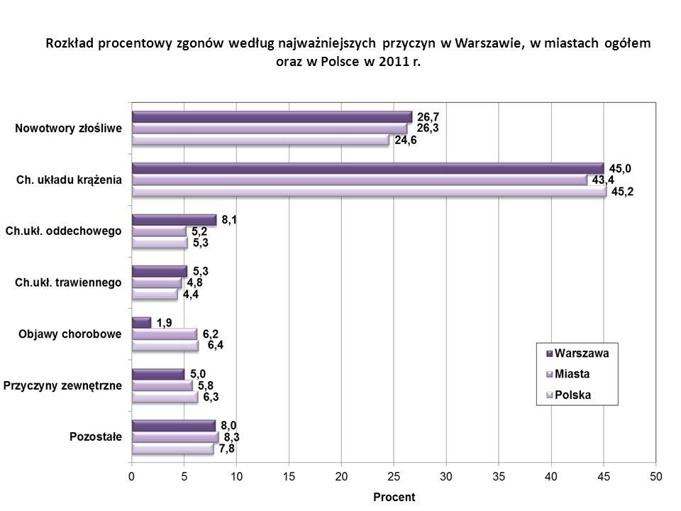 Rzeczywiste oraz standaryzowane współczynniki zgonów mężczyzn z powodu chorób układu krążenia w Warszawie i w miastach ogółem oraz standaryzowane dla UE ogółem w latach 2004-2011