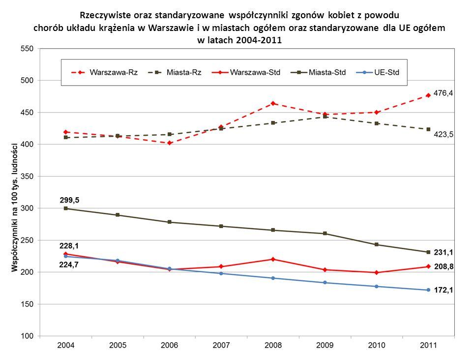 Rzeczywiste oraz standaryzowane współczynniki zgonów kobiet z powodu chorób układu krążenia w Warszawie i w miastach ogółem oraz standaryzowane dla UE ogółem w latach 2004-2011