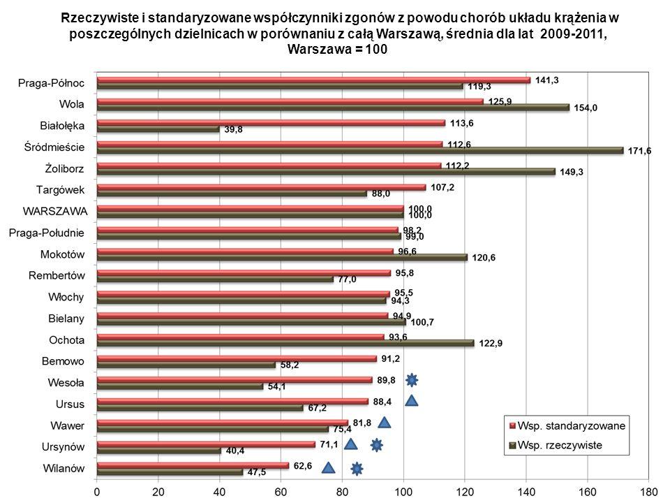 Współczynniki umieralności niemowląt w Warszawie wg dzielnicy zamieszkania matki w latach 2005-2008 oraz 2009-2011