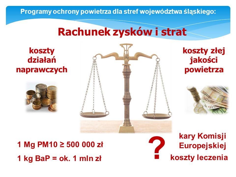 Rachunek zysków i strat koszty działań naprawczych koszty złej jakości powietrza 1 kg BaP = ok.