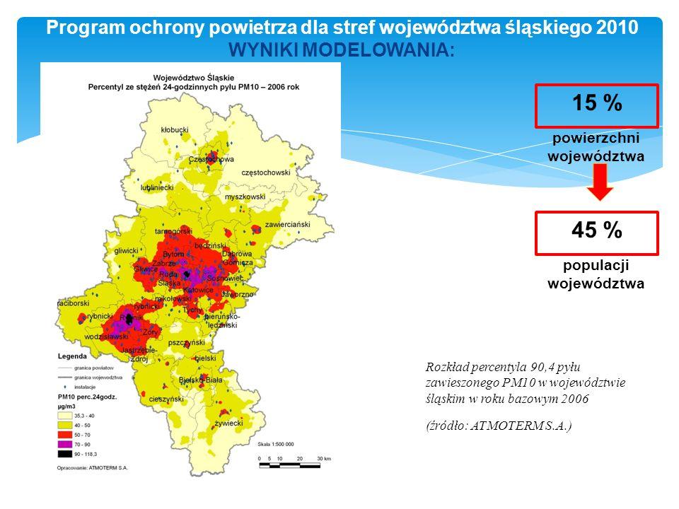 Program ochrony powietrza dla stref województwa śląskiego 2010 WYNIKI MODELOWANIA: Rozkład percentyla 90,4 pyłu zawieszonego PM10 w województwie śląskim w roku bazowym 2006 (źródło: ATMOTERM S.A.) 15 % powierzchni województwa 45 % populacji województwa
