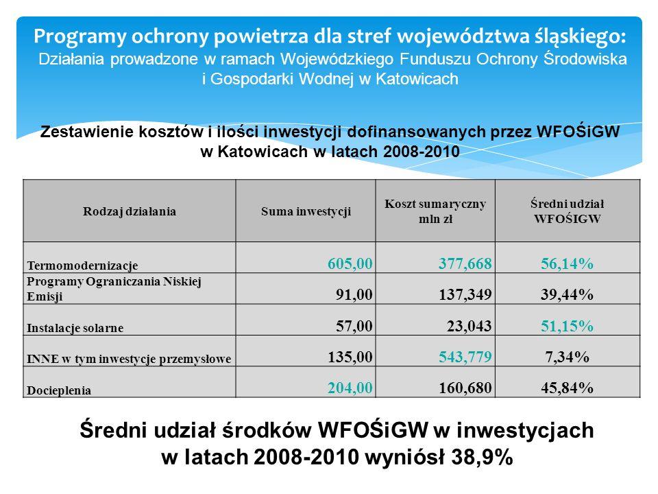 Programy ochrony powietrza dla stref województwa śląskiego: Działania prowadzone w ramach Wojewódzkiego Funduszu Ochrony Środowiska i Gospodarki Wodnej w Katowicach Rodzaj działaniaSuma inwestycji Koszt sumaryczny mln zł Średni udział WFOŚIGW Termomodernizacje 605,00377,66856,14% Programy Ograniczania Niskiej Emisji 91,00137,34939,44% Instalacje solarne 57,0023,04351,15% INNE w tym inwestycje przemysłowe 135,00543,7797,34% Docieplenia 204,00160,68045,84% Zestawienie kosztów i ilości inwestycji dofinansowanych przez WFOŚiGW w Katowicach w latach 2008-2010 Średni udział środków WFOŚiGW w inwestycjach w latach 2008-2010 wyniósł 38,9%