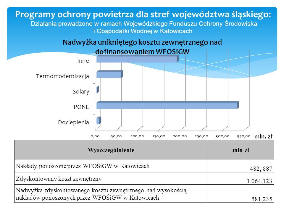 Programy ochrony powietrza dla stref województwa śląskiego: Działania prowadzone w ramach Wojewódzkiego Funduszu Ochrony Środowiska i Gospodarki Wodnej w Katowicach Wyszczególnieniemln zł Nakłady ponoszone przez WFOŚiGW w Katowicach 482, 887 Zdyskontowany koszt zewnętrzny 1 064,123 Nadwyżka zdyskontowanego kosztu zewnętrznego nad wysokością nakładów ponoszonych przez WFOŚiGW w Katowicach 581,235