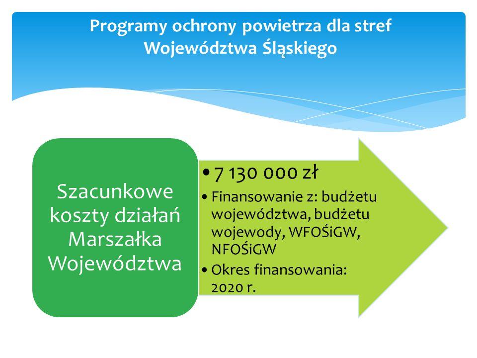 7 130 000 zł Finansowanie z: budżetu województwa, budżetu wojewody, WFOŚiGW, NFOŚiGW Okres finansowania: 2020 r.