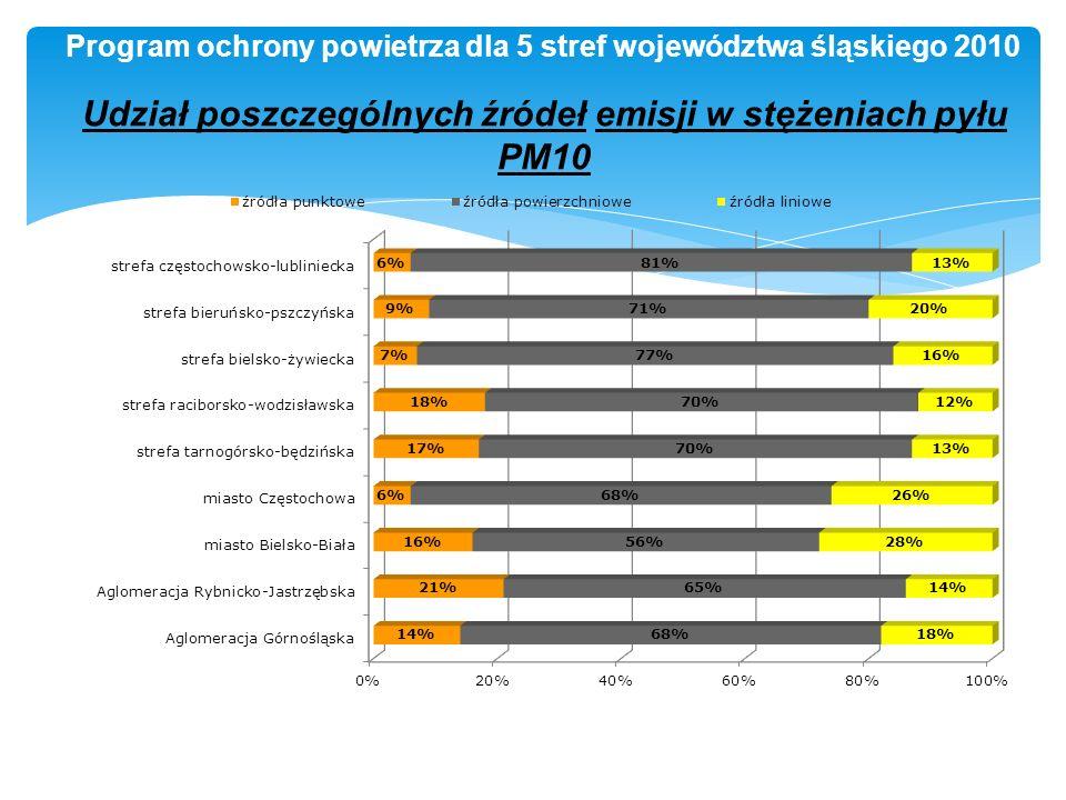 Udział poszczególnych źródeł emisji w stężeniach pyłu PM10 Program ochrony powietrza dla 5 stref województwa śląskiego 2010