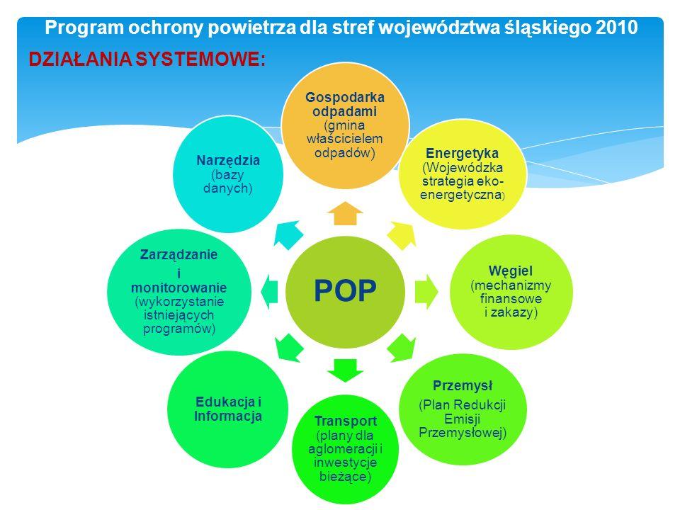 DZIAŁANIA SYSTEMOWE: Program ochrony powietrza dla stref województwa śląskiego 2010 POP Gospodarka odpadami (gmina właścicielem odpadów ) Energetyka (Wojewódzka strategia eko- energetyczna ) Węgiel (mechanizmy finansowe i zakazy) Przemysł (Plan Redukcji Emisji Przemysłowej) Transport (plany dla aglomeracji i inwestycje bieżące) Edukacja i Informacja Zarządzanie i monitorowanie (wykorzystanie istniejących programów) Narzędzia (bazy danych)