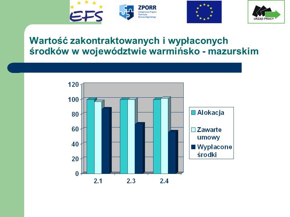 Wartość zakontraktowanych i wypłaconych środków w województwie warmińsko - mazurskim