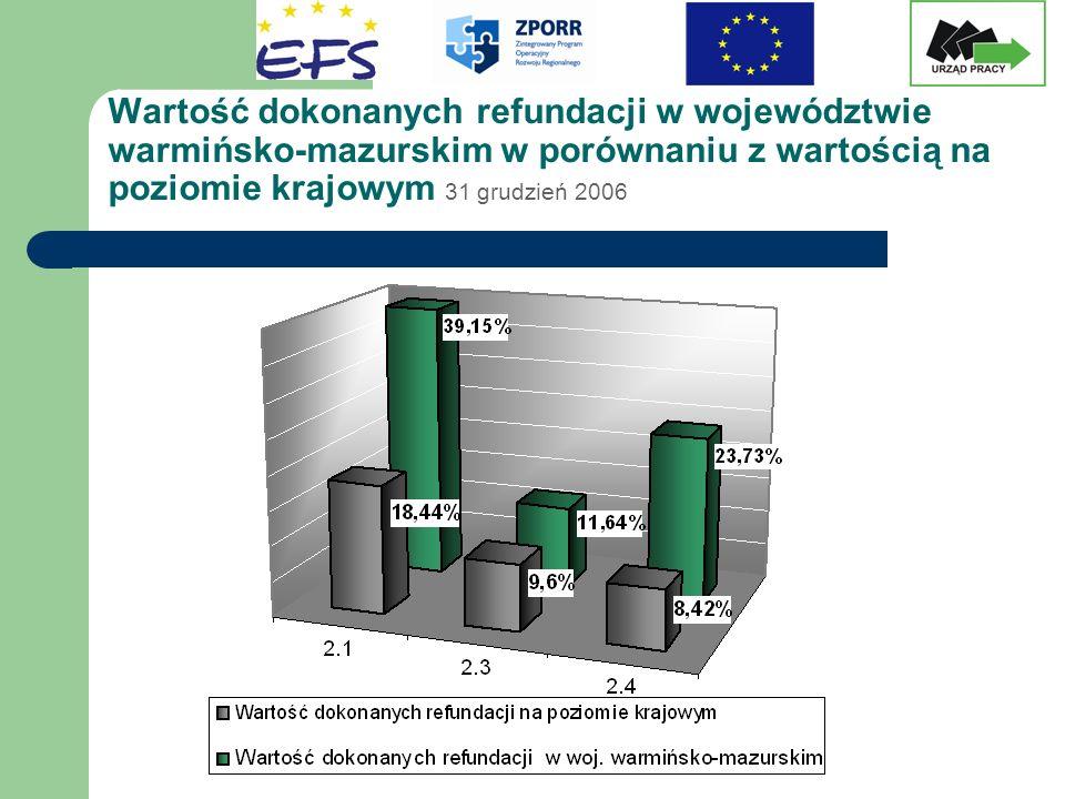 Wartość dokonanych refundacji w województwie warmińsko-mazurskim w porównaniu z wartością na poziomie krajowym 31 grudzień 2006