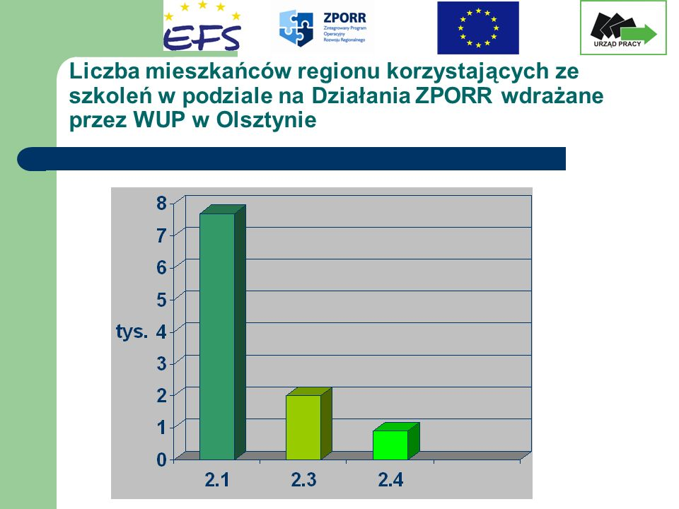 Liczba mieszkańców regionu korzystających ze szkoleń w podziale na Działania ZPORR wdrażane przez WUP w Olsztynie
