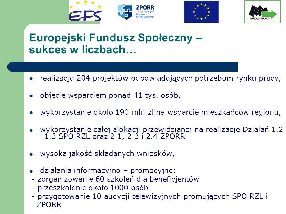 Europejski Fundusz Społeczny – sukces w liczbach… realizacja 204 projektów odpowiadających potrzebom rynku pracy, objęcie wsparciem ponad 41 tys. osób