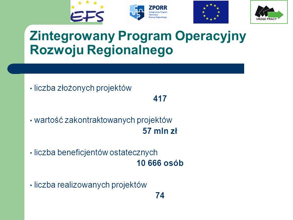 Zintegrowany Program Operacyjny Rozwoju Regionalnego liczba złożonych projektów 417 wartość zakontraktowanych projektów 57 mln zł liczba beneficjentów ostatecznych 10 666 osób liczba realizowanych projektów 74