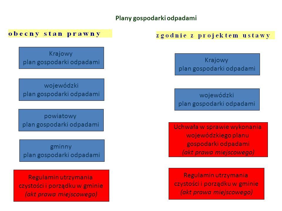 Plany gospodarki odpadami Krajowy plan gospodarki odpadami wojewódzki plan gospodarki odpadami powiatowy plan gospodarki odpadami gminny plan gospodar