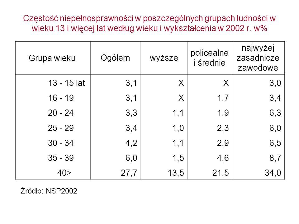 Częstość niepełnosprawności w poszczególnych grupach ludności w wieku 13 i więcej lat według wieku i wykształcenia w 2002 r. w% Grupa wieku Ogółemwyżs